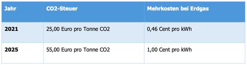 Entwicklung CO2-Steuer und Mehrkosten bei Erdgas